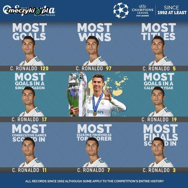 Liga Mistrzów to rozgrywki Ronaldo