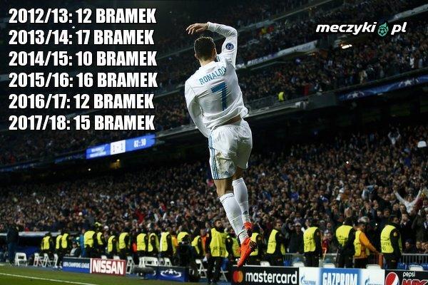 Ronaldo królem strzelców Ligi Mistrzów 6. sezon z rzędu