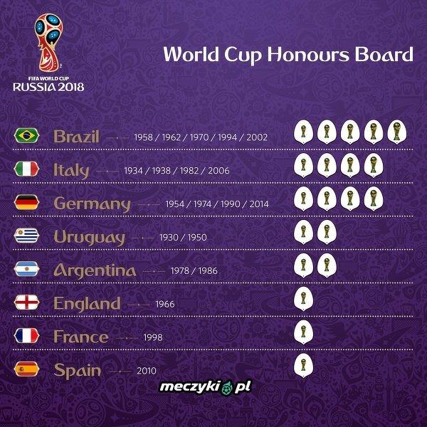 Puchary Mistrzów Świata