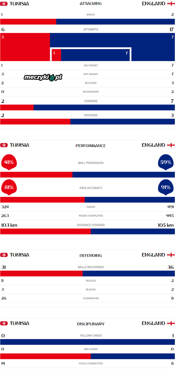 Statystyki meczu Tunezja - Anglia
