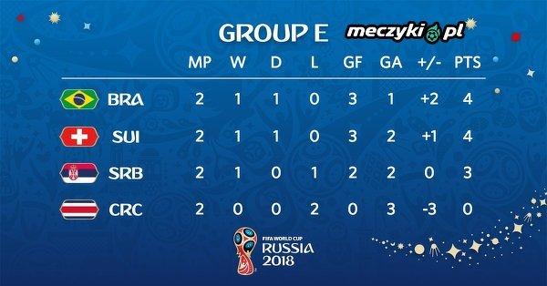Grupa E po dzisiejszych meczach