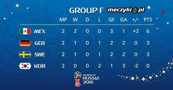 Grupa F po dzisiejszych meczach