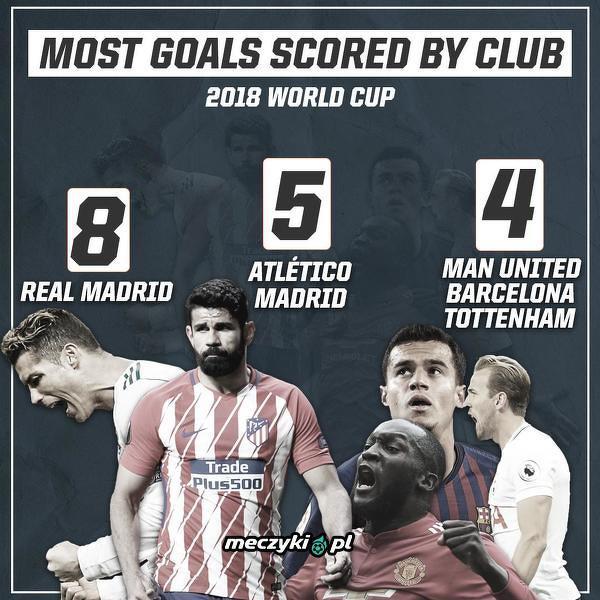 Piłkarze Realu Madryt z największą jak narazie liczbą goli na MŚ w Rosji