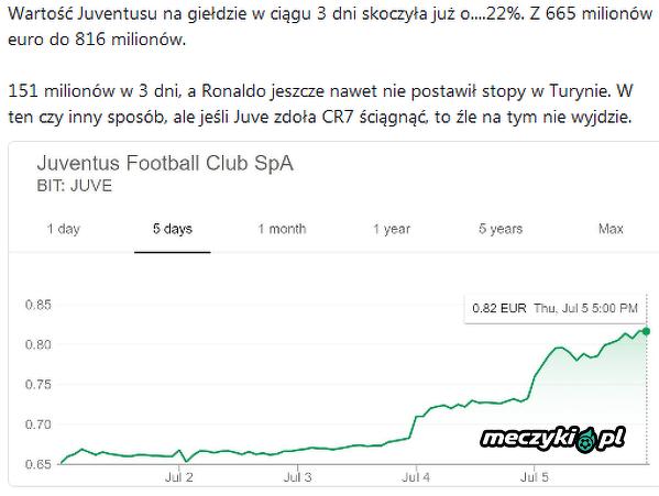 Akcje Juventusu nadal idą w górę!