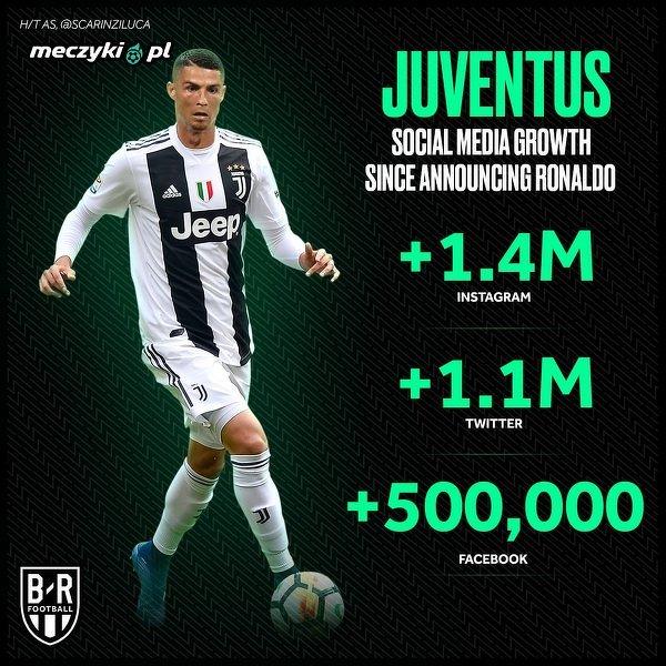 Efekt Ronaldo w mediach społecznościowych