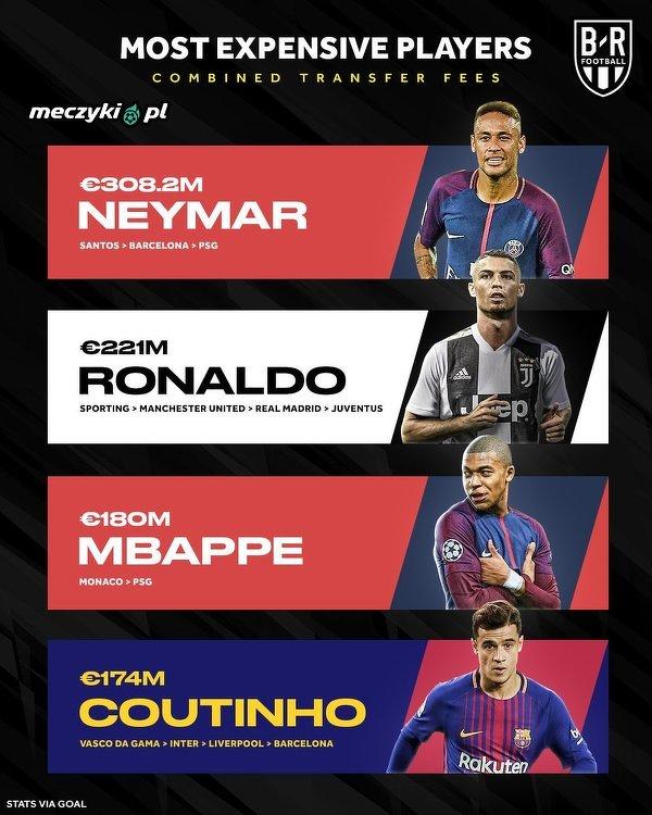 Najdrożsi piłkarze w historii