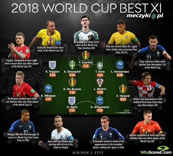 11-stka Mistrzostw Świata wg WhoScored