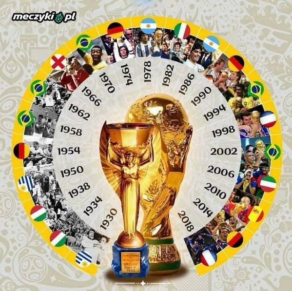 Wszyscy zwycięzcy mistrzostw świata