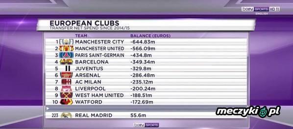 Saldo transferowe europejskich klubów od sezonu 2014/2015