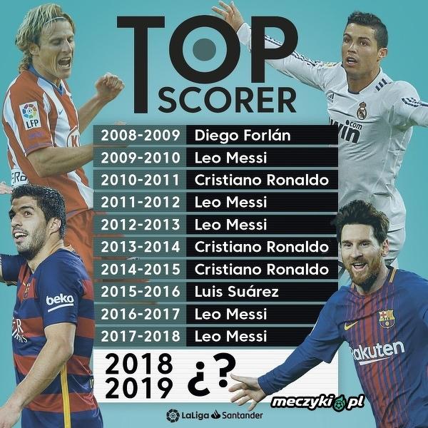 Królowie strzelców La Liga w ostatnich 10-ciu  latach