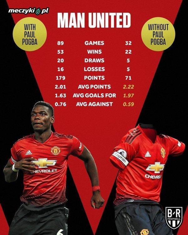 Manchester United z Pogbą i bez niego