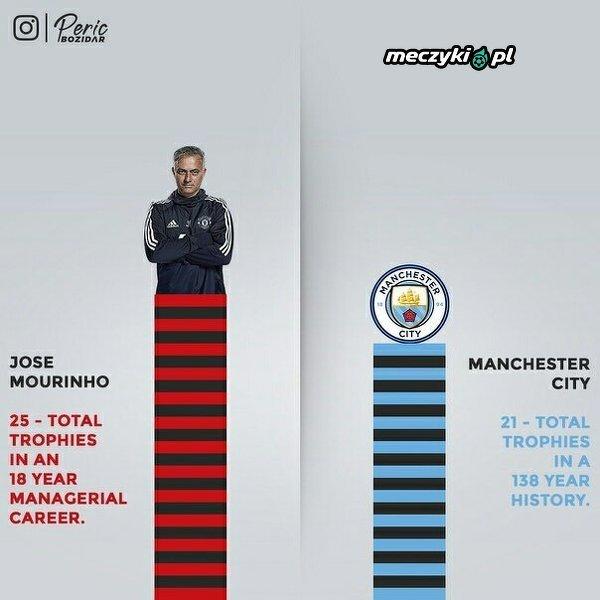 Trofea Mourinho a trofea Manchesteru City
