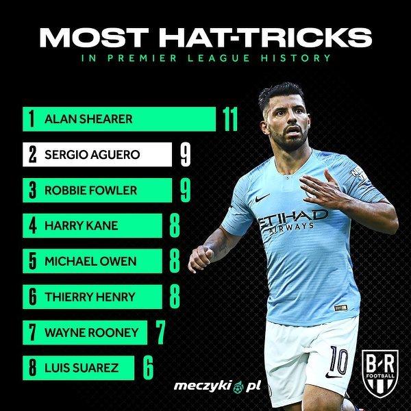 Najwięcej hat-tricków w historii Premier League