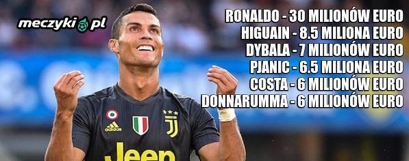 Najlepiej zarabiający w Serie A