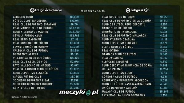 Oficjalne limity płacowe klubów w La Liga