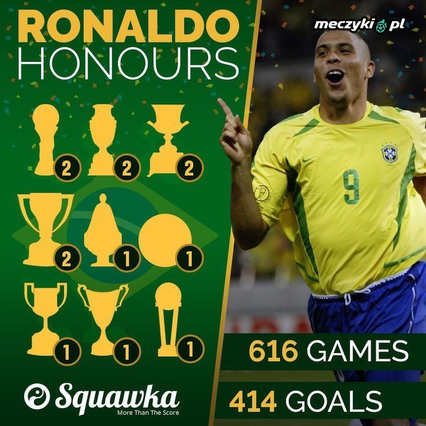 Liczby brazylijskiego Ronaldo