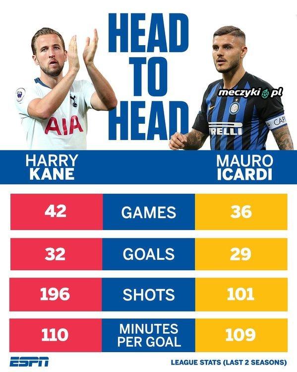Harry Kane vs Mauro Icardi (ostatnie 2 sezony)