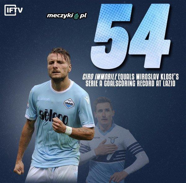 Immobile wyrównał rekord Klose w Liczbie ligowych bramek dla Lazio
