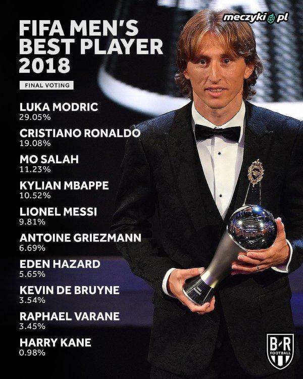 Wyniki głosowania na najlepszego piłkarza