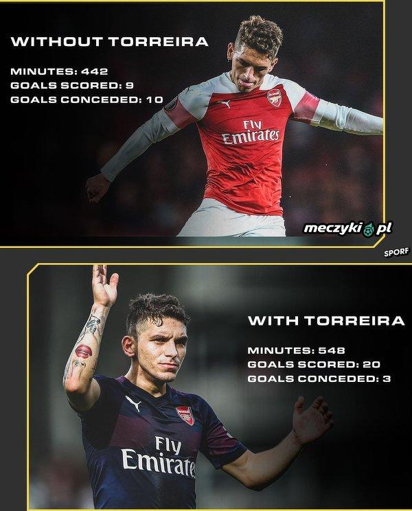 Torreira kluczem do sukcesu Arsenalu