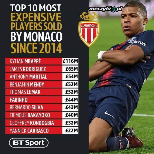 Sprzedani piłkarze AS Monaco, gdy menedżerem klubu był Leonardo Jardim
