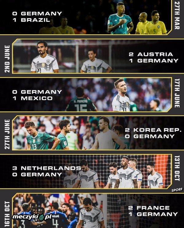 Pierwszy raz w historii reprezentacja Niemiec przegrała 6 meczów w roku kalendarzowym