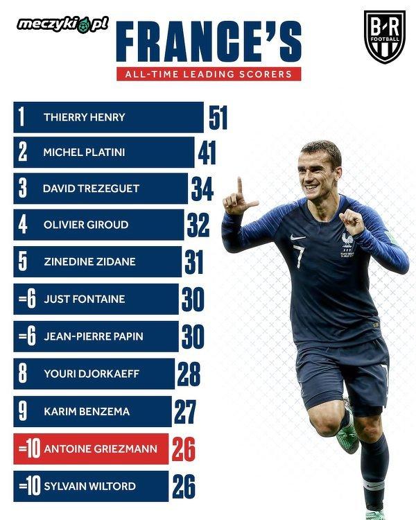 Griezmann awansował na 10. miejsce w klasyfikacji najlepszych strzelców reprezentacji Francji