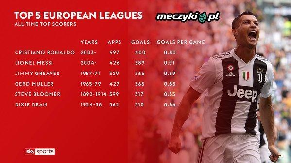 Piłkarze z największą ilością bramek w top 5 lig Europy