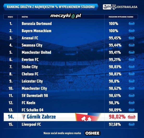 Ranking drużyn z największym % wypełnieniem stadionu