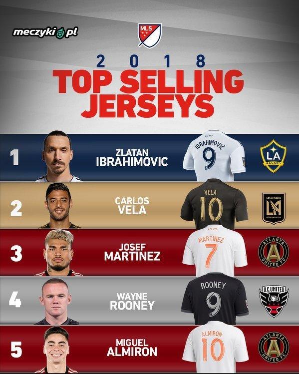 375dd3ff6 Najlepiej sprzedające się koszulki MLS w 2018 - Sportbuzz Meczyki.pl