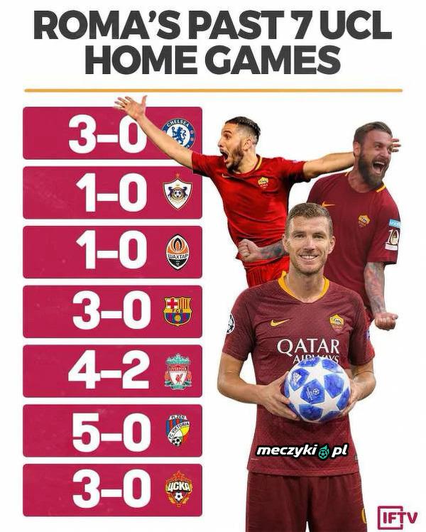 Ostatnie 7 meczów Romy u siebie w LM