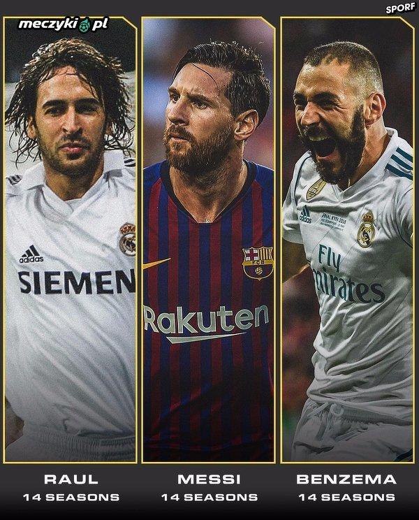 Piłkarze, którzy strzelali gole w Lidze Mistrzów w 14. sezonach z rzędu