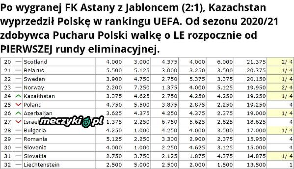Kazachstan wyprzedził Polskę w rankingu krajowym UEFA. Następny w kolejce - Azerbejdżan