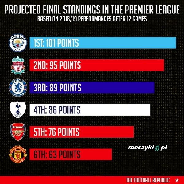 Przewidywana końcowa tabela w Premier League