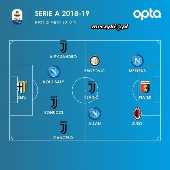 Jedenastka Serie A z pierwszych 12 kolejek