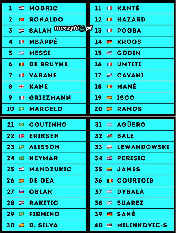 40 najlepszych piłkarzy ubiegłego roku według portalu Goal