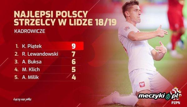Najlepsi polscy strzelcy w tym sezonie