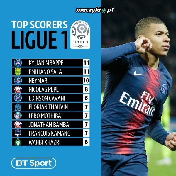 Klasyfikacja najlepszych strzelców Ligue 1