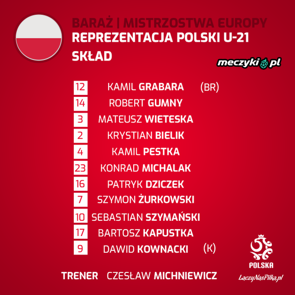 Skład reprezentacji U21 na mecz z Portugalią
