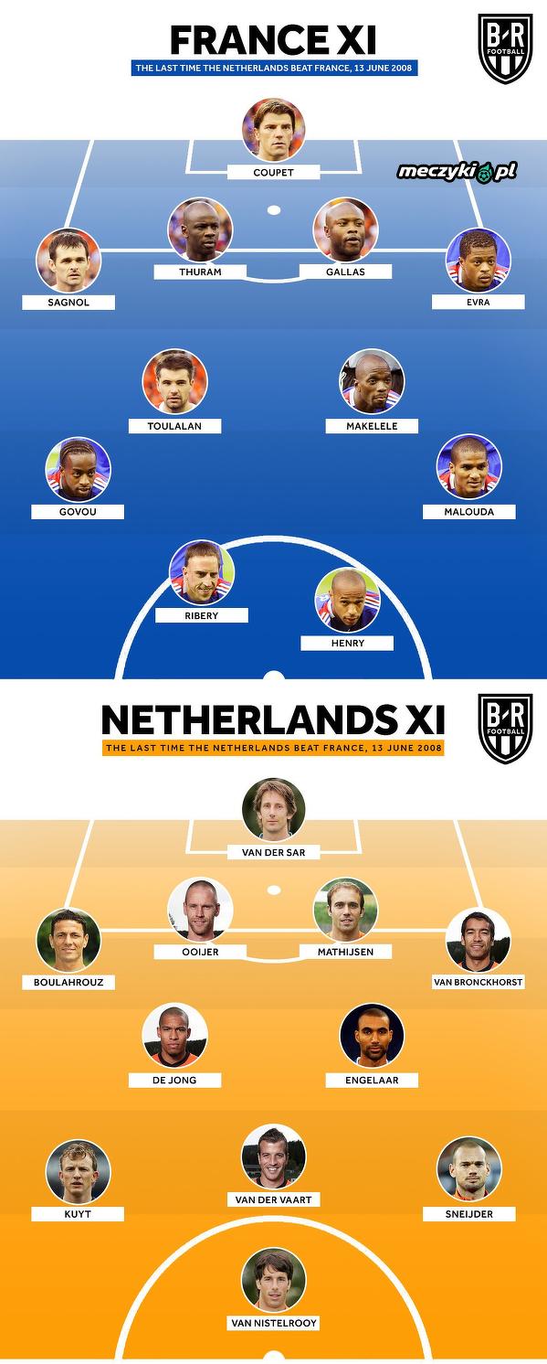 A tak wyglądały reprezentacje Holandii i Francji 10 lat temu