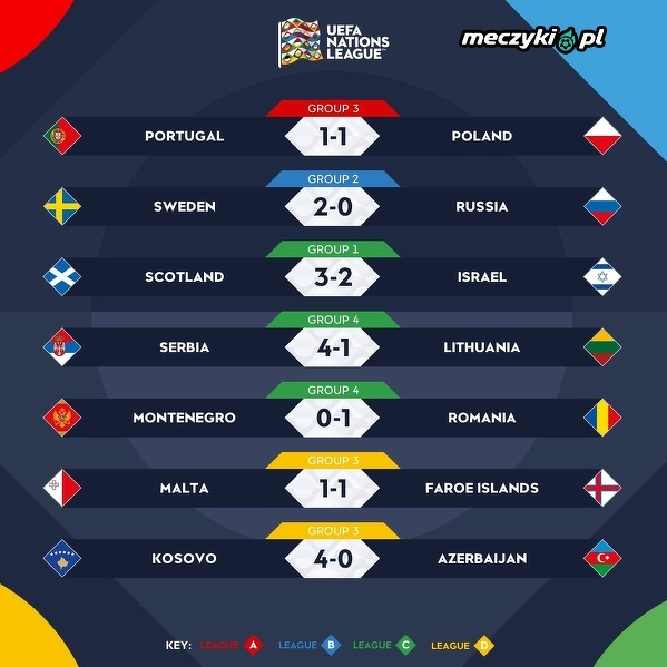 Wszystkie wyniki dzisiejszych meczów w Lidze Narodów