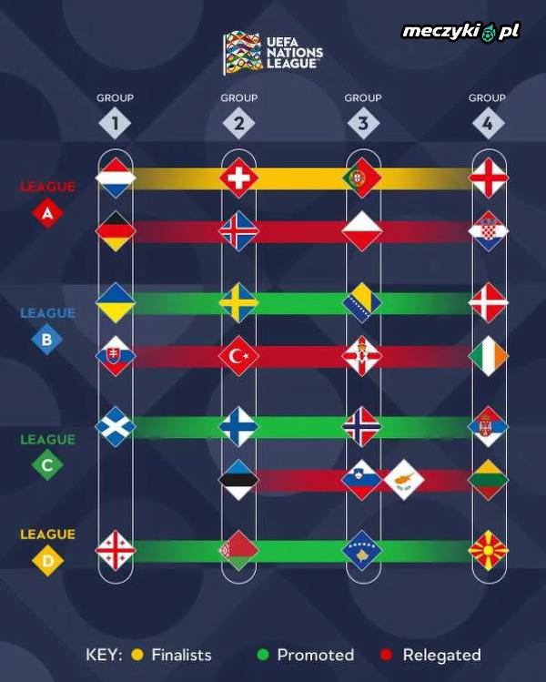 Finaliści, zwycięzcy i spadkowicze w Lidze Narodów