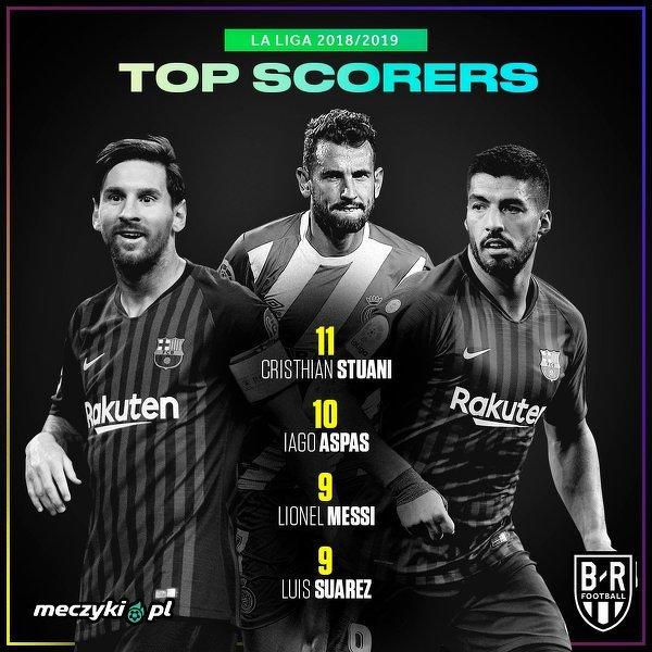 Najlepsi strzelcy w La Liga na dzień dzisiejszy
