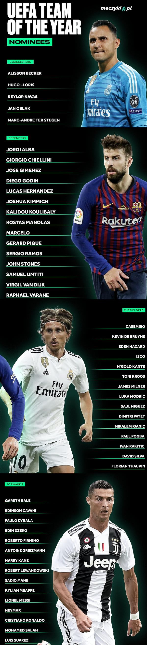 Zawodnicy nominowani do Drużyny Roku UEFA
