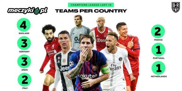 Premier League ma najwięcej przedstawicieli w 1/8 finału Ligi Mistrzów
