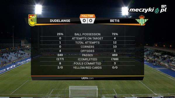 F91 Dudelange 0 - 0 Real Betis