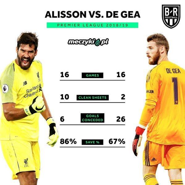 Alisson i De Gea w Premier League