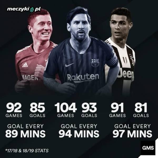 Lewy strzela częściej niż Messi i Ronaldo