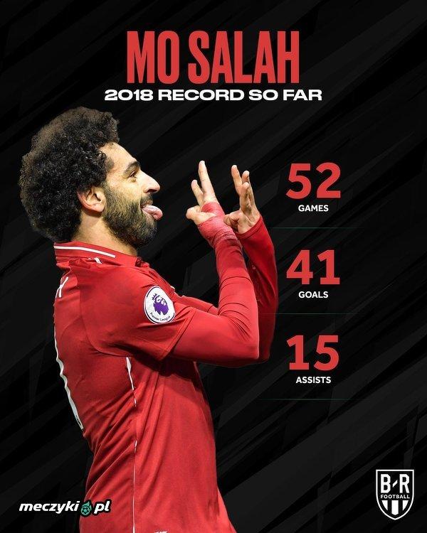 Mohamed Salah w 2018 roku