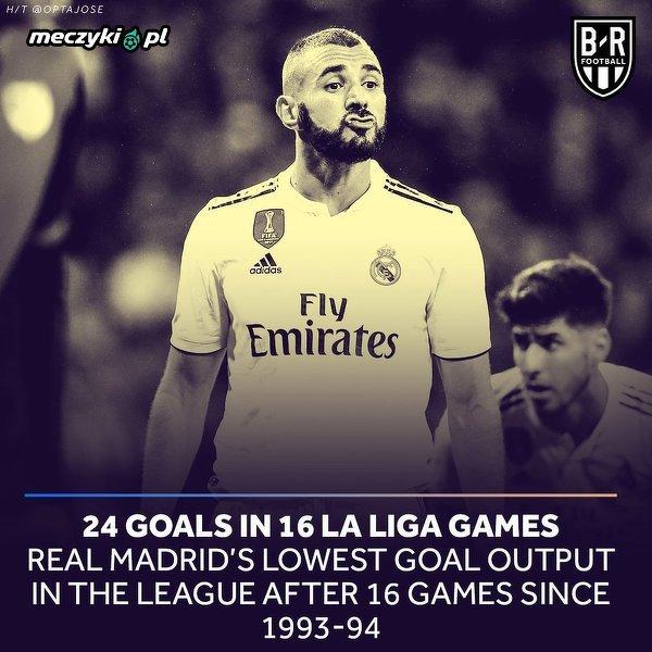 Piłkarze Realu bardzo mało strzelają w obecnym sezonie